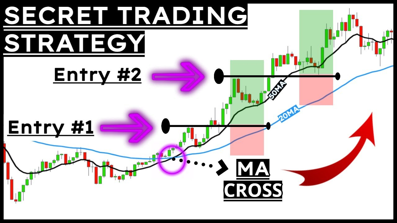 ICH TRADE STRATEEGIA YOUTUBE CFD Forex Room