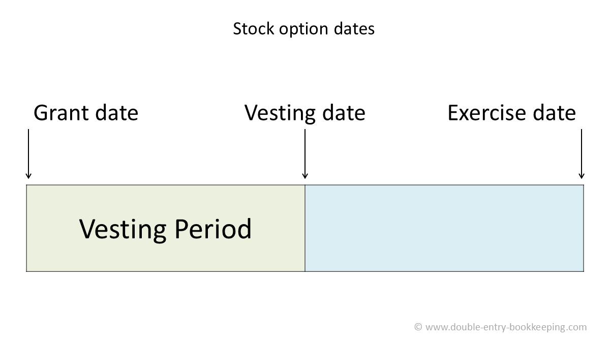 Stock Options Hind Streigs Stock Marketing Options