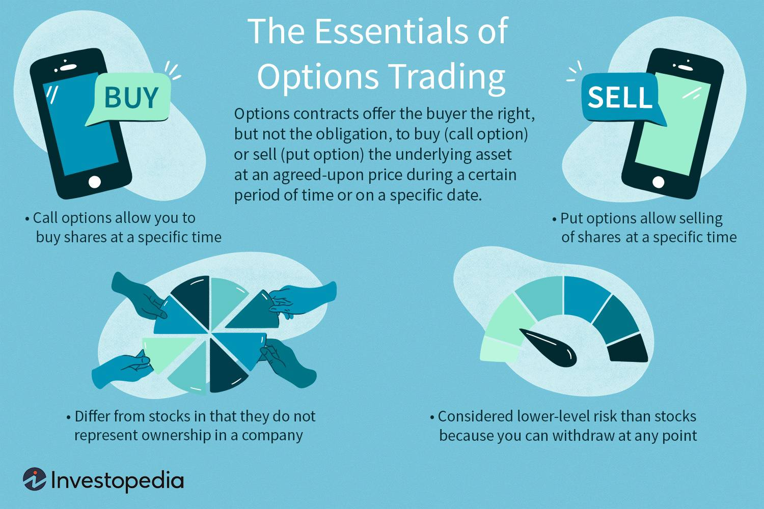 Stock Index Options Trading