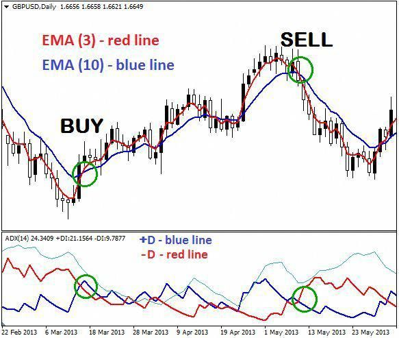 Blue Wave Trading System