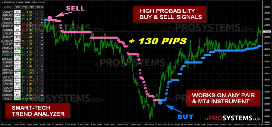 Element FX Trading System