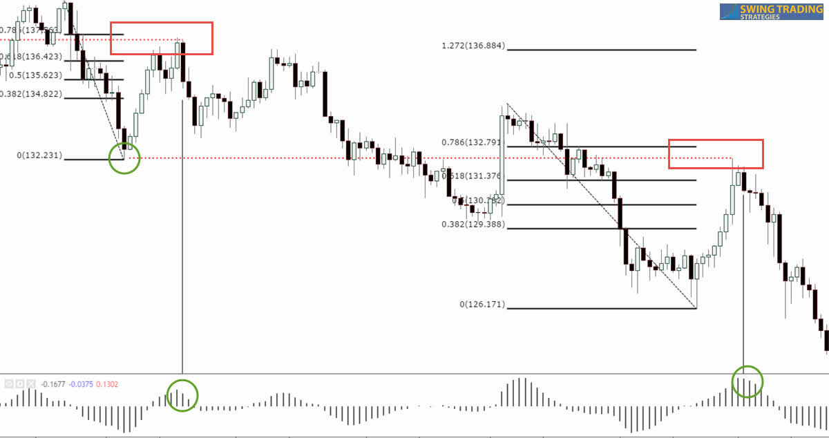 Daily Chart Trading System