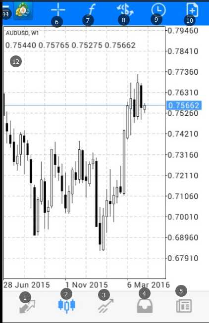 Android MT4 Platform: Forex Trading per MT4 Teie Android