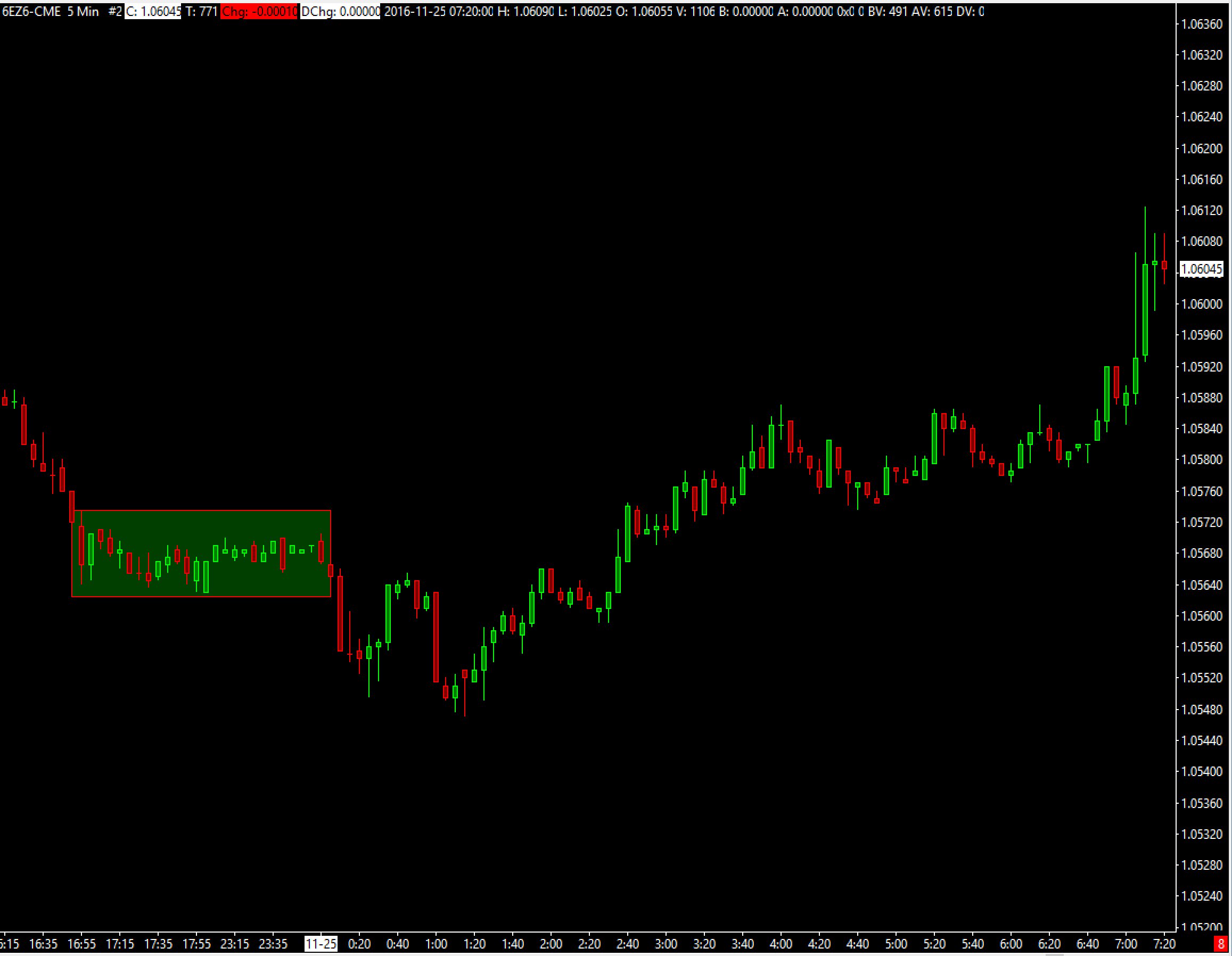 Ticky Chart Trading System