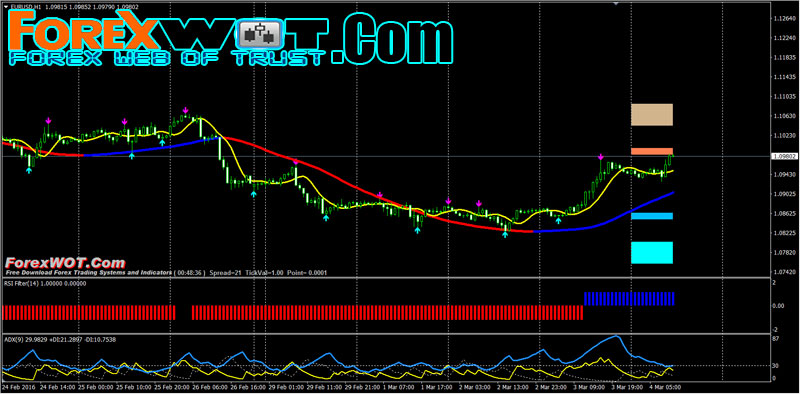 Trading System Hind Action