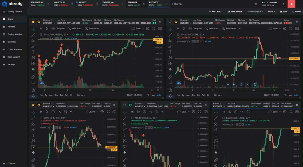 Cryptocurrence Charts FX Matrix Pro Trading System